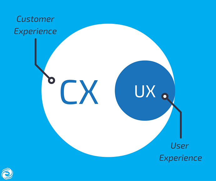 Customer Experience vs. User Experience: How to Slice It